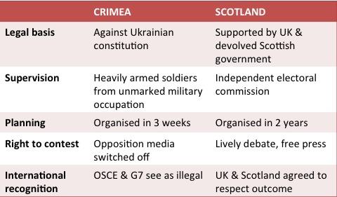 FCO comparison